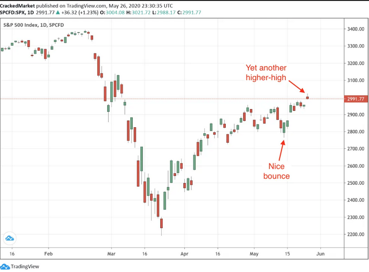 The Real Reason This Market Is Defying Gravity