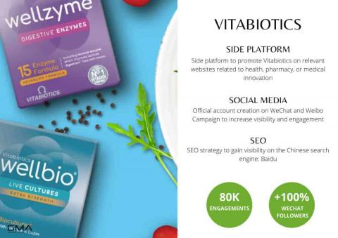 How To Market Vitamins & Health Supplements in China