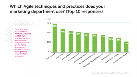 5 Agile Practices That Are Fueling Marketing Teams